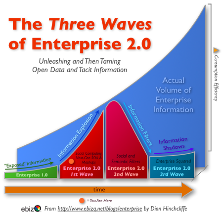 The Three Waves of Enterprise 2.0