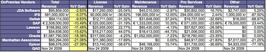 2009 Q3 Calendar Year On-Premise Revenues - Copyright © 2009 R Wang and Insider Associates, LLC. All rights reserved.