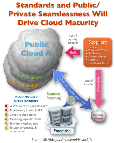 The cloud computing battleground takes shape. Will it be winner-take-all?