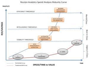 Rosslyn Analytics' New Twist on Spend Visibility (Part 2)