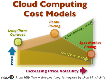 Cloud Computing Cost Models: Long Term Contract, Retail, and Spot Market (Commodity)