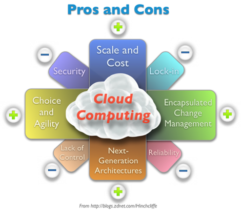 Enterprise Cloud Computing Risks and Benefits