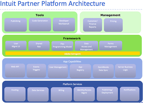 The Intuit Partner Platform (IPP) – RIA Weekly #68