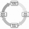 The Unified Performance, Risk, and Compliance Process Model - Part I - Strategize and Prioritize
