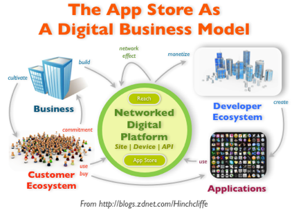 """The app store: The new """"must-have"""" digital business model"""