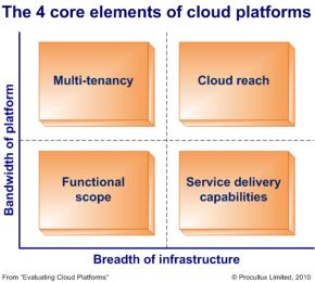 Why Microsoft and Intuit need each other's clouds