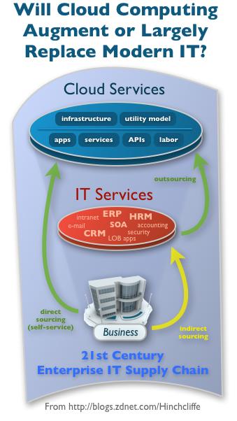 Fixing IT in the cloud computing era