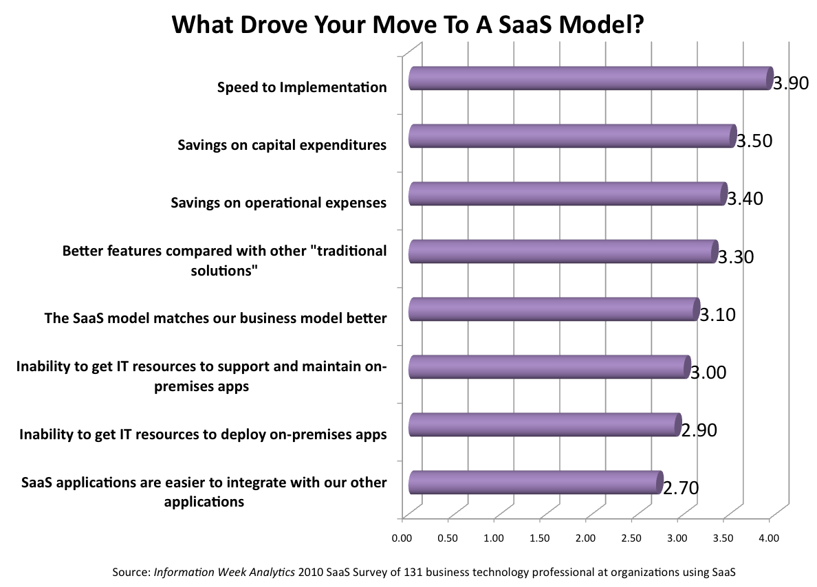 Monday's Musing: The Hidden Value In SaaS Deployments