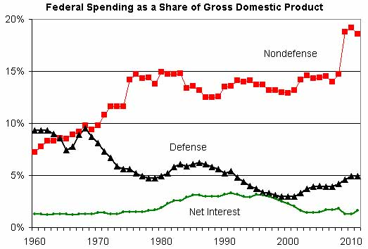 The Biggest Spender in the World: Your Government