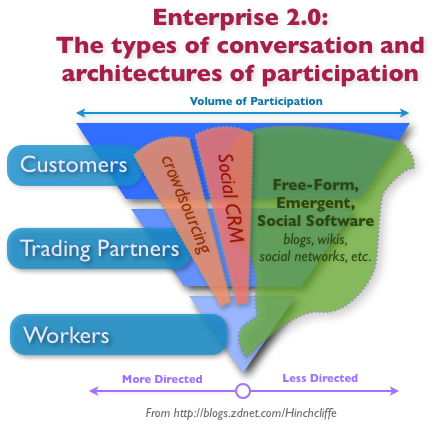 Social CRM: Ground zero for Enterprise 2.0 in 2010