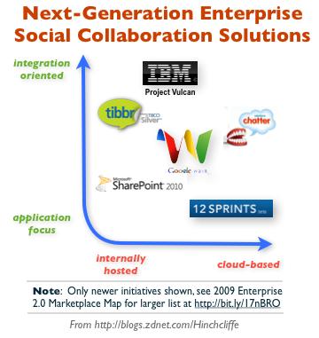 SAP's 12Sprints joins the social enterprise bandwagon
