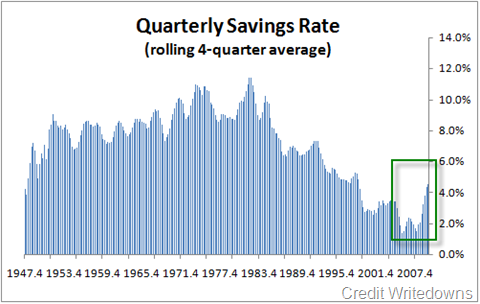 Are Extraordinary U.S. Savings Levels Coming to an End?