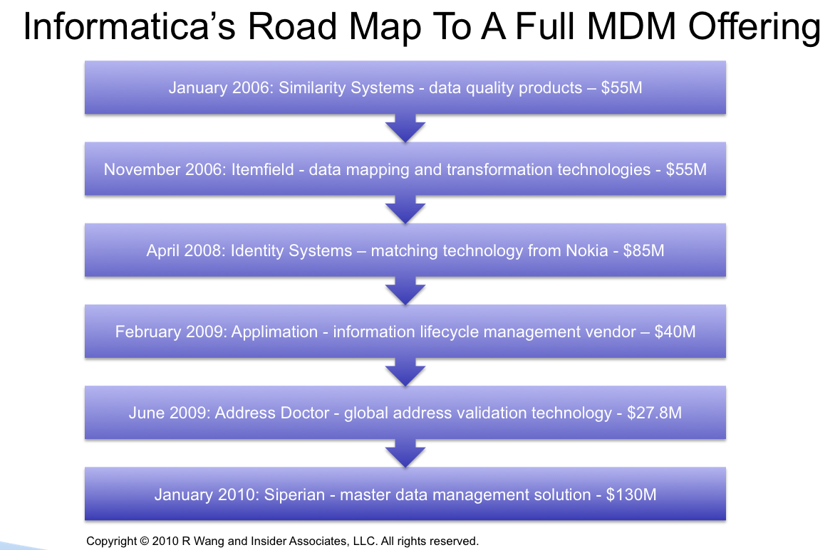 News Analysis: Siperian Acquisition Vaults Informatica Into An MDM Leadership Position