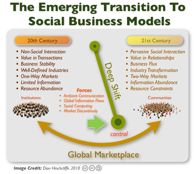 The Emerging Transition To Social Business Models