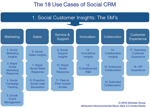 Framework:  The 18 Use Case of Social CRM