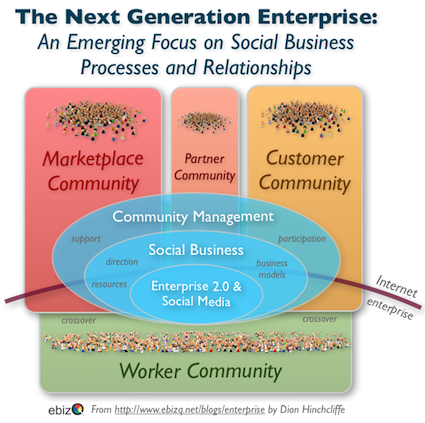 Community Management: The Strategic New IT-Enabled Business Capability