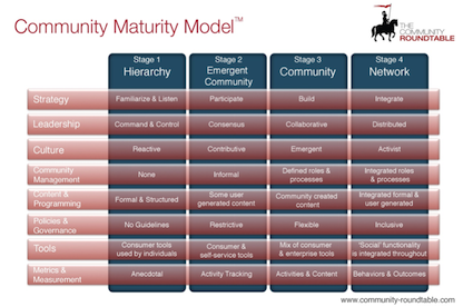 Community Management Maturity Model
