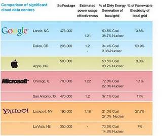 Greenpeace: Cloud, Consumption & Climate Change