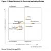 Gartner's Strategic Sourcing Magic Quadrant: Clarifying a Few Questions
