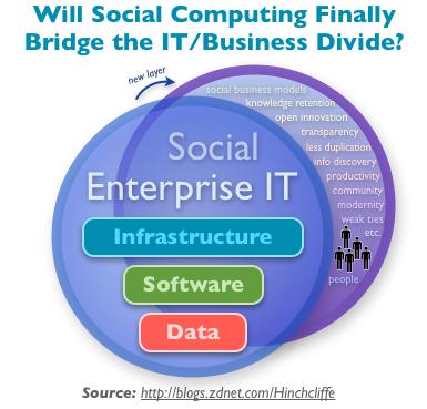 The Facebook imperative for enterprise software