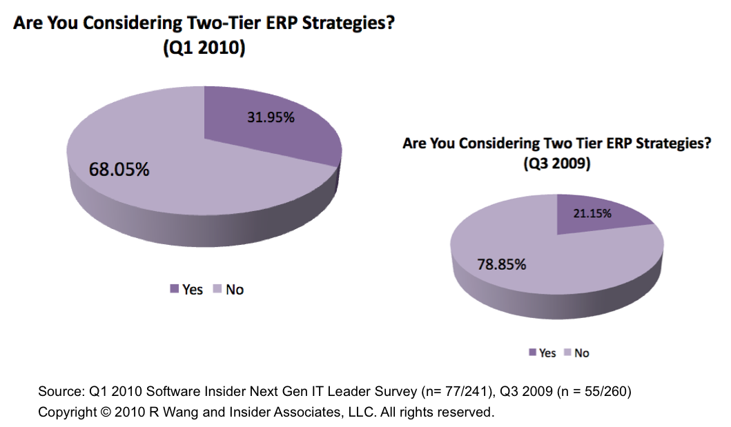 Tuesday's Tip: When To Go With A Two-Tier ERP Strategy