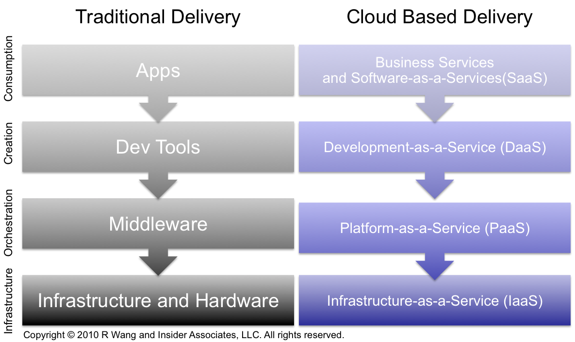 Tuesday's Tip: Understanding The Many Flavors of Cloud Computing and SaaS