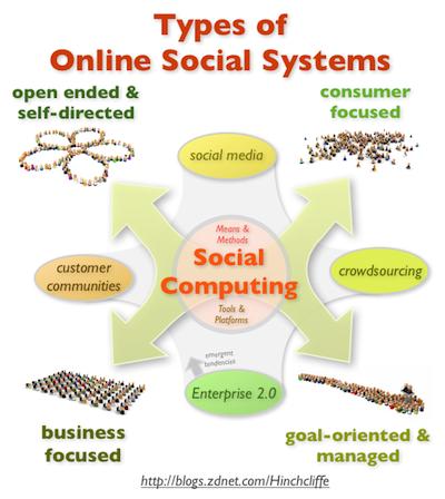 When online communities go to work