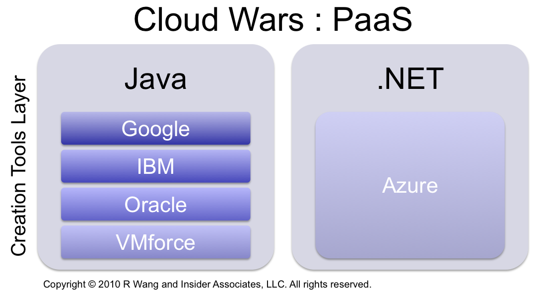News Analysis: Salesforce.com and VMware Up The Ante In The Cloud Wars With VMforce