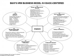 "More Of Naomi's ""Killer"" Scenarios: KSAOC-Centric Strategic HRM"