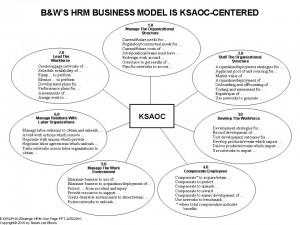 """More Of Naomi's """"Killer"""" Scenarios: KSAOC-Centric Strategic HRM"""