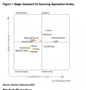 """Vendor Analysis and Shortlist: """"Strategic Sourcing"""" or E-Sourcing (Part 2)"""