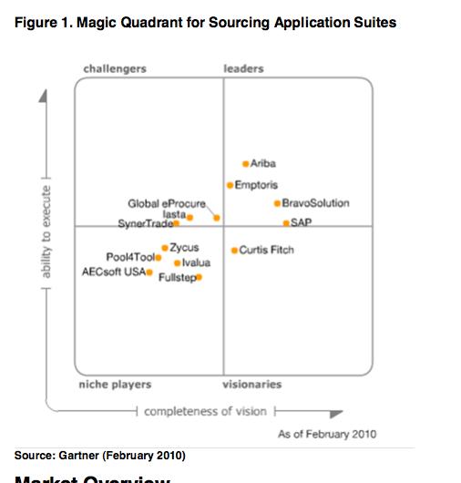 Vendor Analysis: Breaking out Strategic Sourcing as Gartner Defines It
