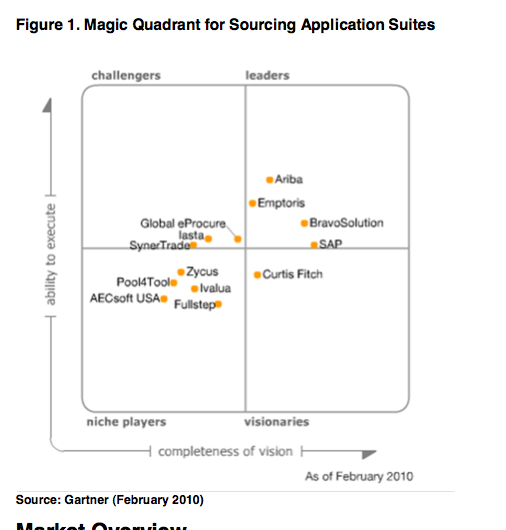 """Vendor Analysis and Shortlist: """"Strategic Sourcing"""" or E-Sourcing (Part 1)"""