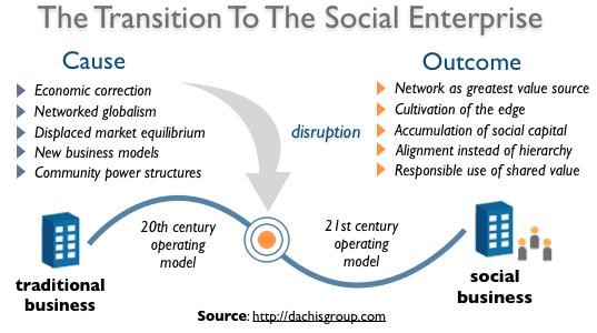 The Social Enterprise: A Case For Disruptive Transformation