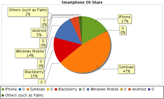 What is the iPhone's Market Share?