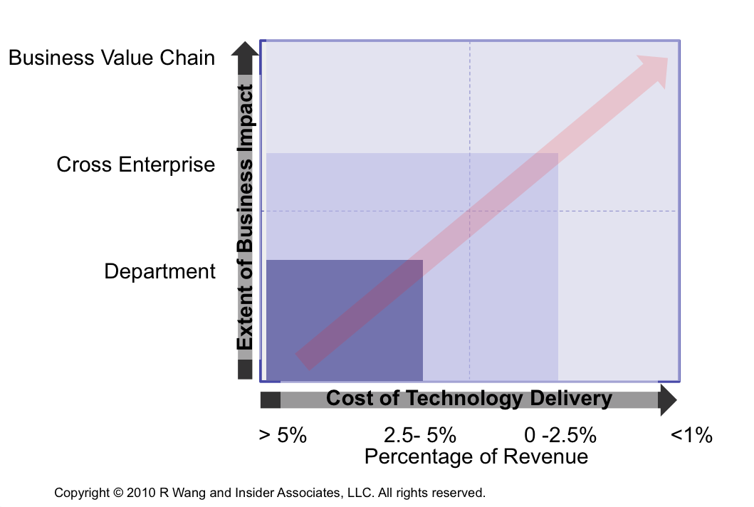 Tuesday's Tip: How To Evaluate Tech Projects For Business Value