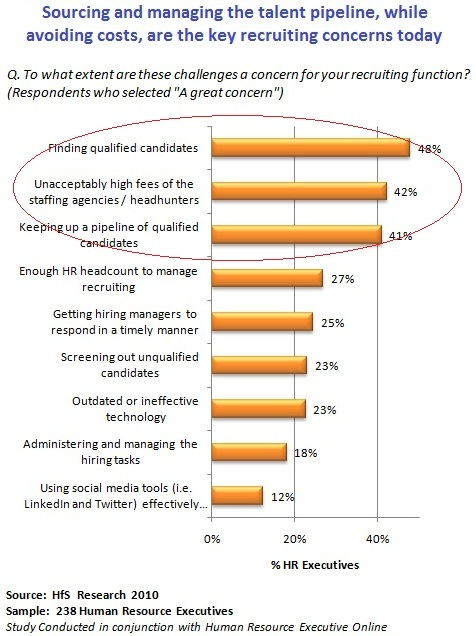 Surprise, surprise… HR still hates outsourcing. Is its next victim RPO, or will it get trumped this time?