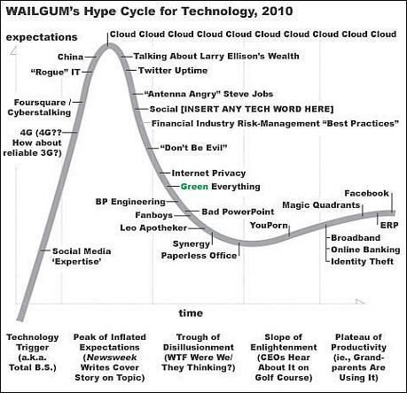 The Wailgum Technology Hype Cycle, 2010