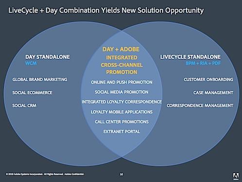 Adobe buying Day – Quick Analysis