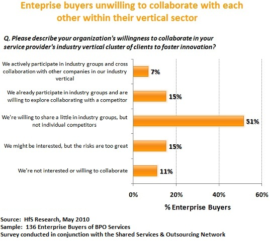 Service providers siloed by vertical industry are stifling innovation with clients