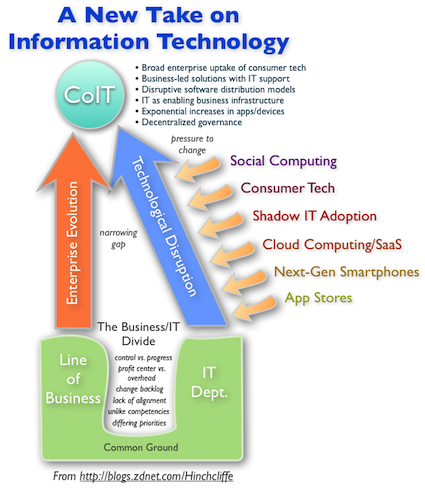 CoIT: How an accidental future is becoming reality