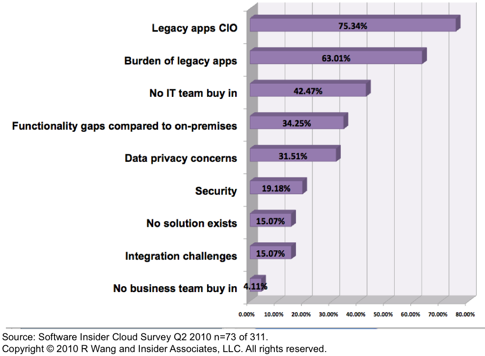 Tuesday's Tip: 10 SaaS/Cloud Strategies For Legacy Apps Environments