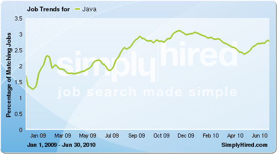 Day of The Dead: Web Drives Strong Demand for Java Skills