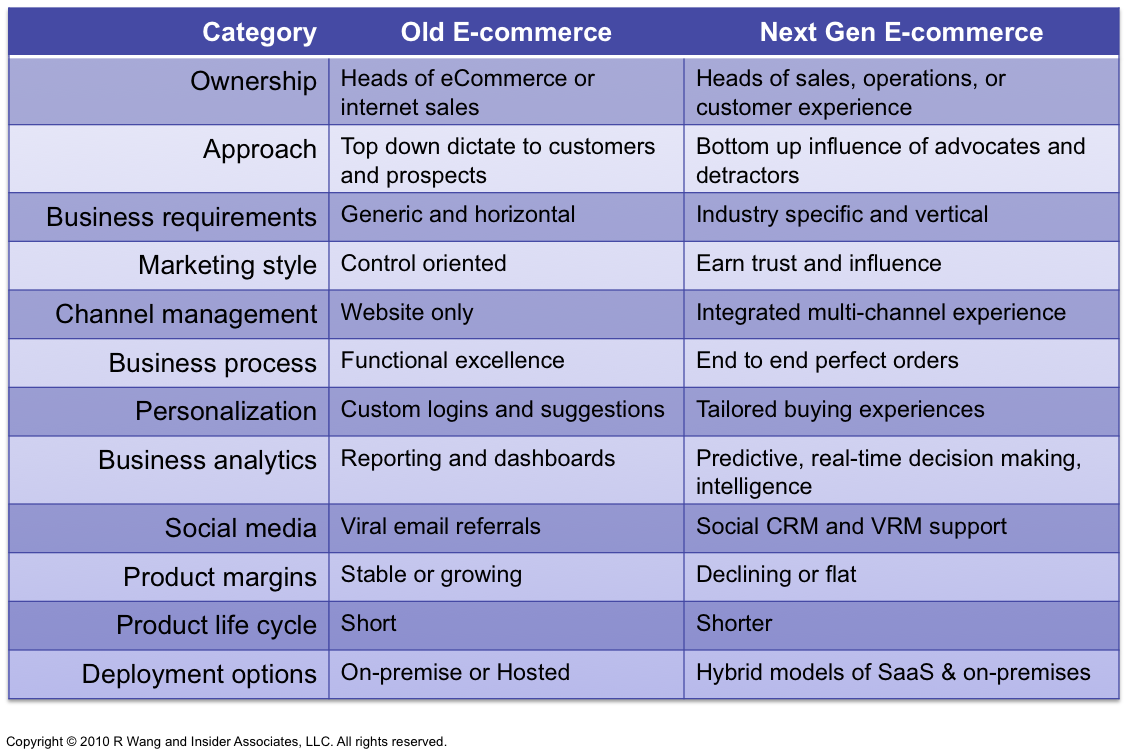 Research Report: Next Gen B2B and B2C E-Commerce Priorities Reflect Macro Level Trends