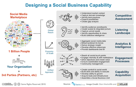Introducing The Social Business Unit
