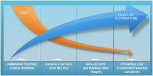 Ariba Supplier Network Alternatives: Basware (Background -- Part 1)