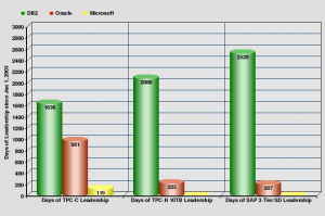 Database Benchmarks – The Gift That Keeps on Giving
