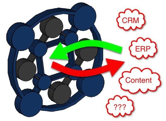 Activity Stream Meets Embedded Social: Socialcast Reach