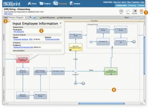 Integrating BPM and Enterprise Architecture