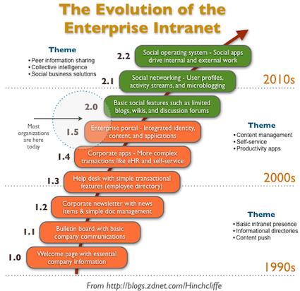 Social intranets: Enterprises grapple with internal change